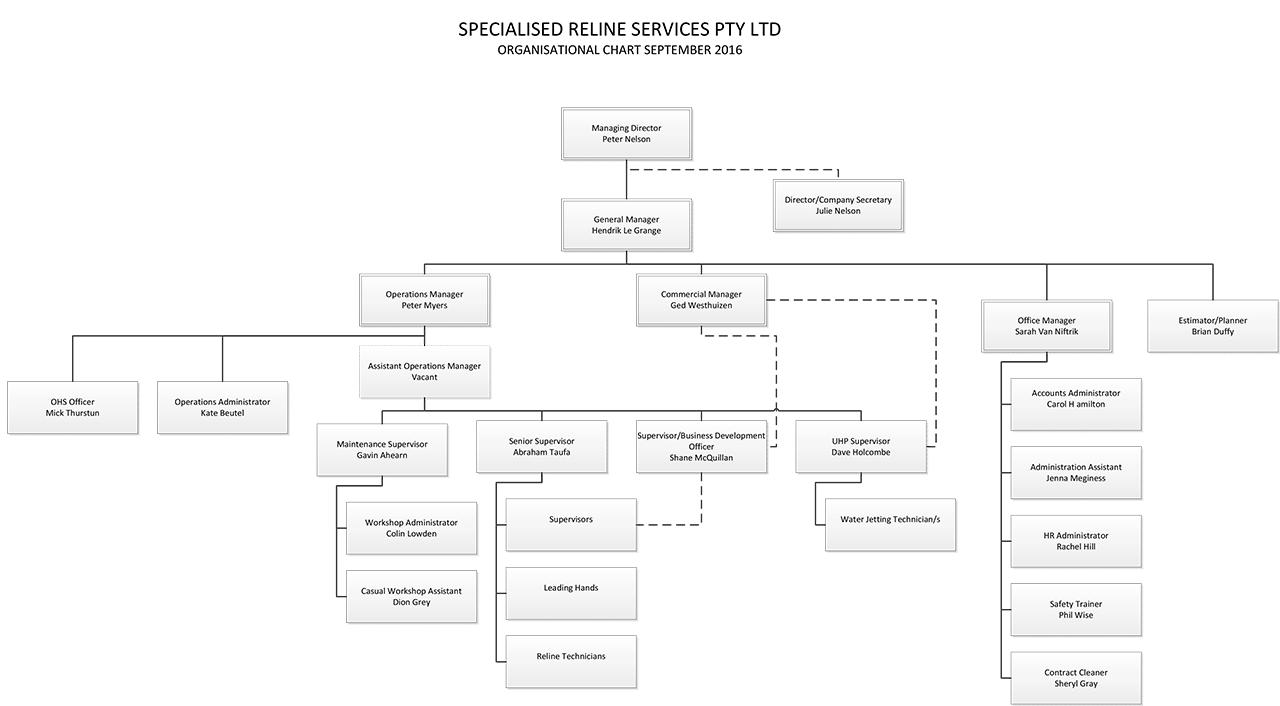 SRS Organisational Chart